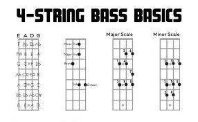 4 String Bass Guitar Fretboard Chart Pin On Teaching Tools
