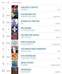 Top Charts 1997 The Top 40 In 1997 Robbie Williams Misses Out On His First