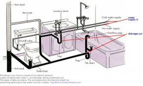 Bathtub bathtub drum trap : 59 Examples Better Kitchen Sink Trap Proper Plumbing House Drain ...