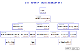 java data structures cheat sheet impl png