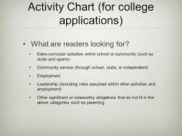 Preparing Resumes Student Activity Charts Ppt Video Online