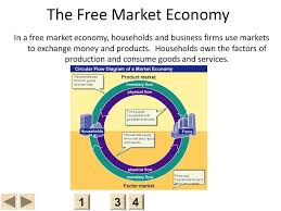 Pin By Mike Pence On Free Market Econ Charts Free Market