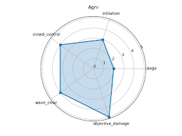 How To Make A Polygon Radar Spider Chart In Python Stack