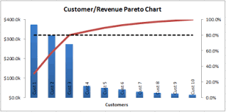 Pareto Chart Pivot Table Pareto Analysis With Excel Beat Excel