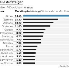 Population (2018) 20 762 hab. Dax Selbst Mit Dem Dax 40 Steckt Deutschland In Der Irrelevanz Fest Welt