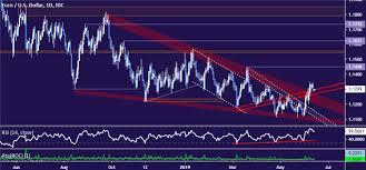 Eurusd Chart Analysis Has Euro Trend Turned Higher Maybe