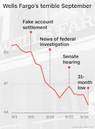Wells Fargo Stock Sinks To 2 1 2 Year Low