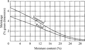 Wood Shrinkage Chart Fibre Saturation Point An Overview Sciencedirect Topics