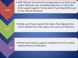 israel palestine conflict timeline timeline of the israeli palestinian conflict ppt download