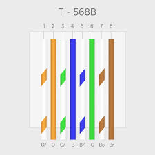what s the difference between t568a and t568b standards here s why