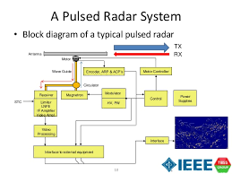 pulse radar block diagram info pulse radar block diagram nest wiring diagram wiring block