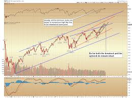 Pretzel Logic Charts Inflection Point The Stock Market Pretzel Logic