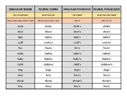 Singular And Plural Nouns Chart Singular Plural And Possessive Noun Practice