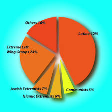 zionism vs islam which is more dangerous prepare for change terrorist attacks us 1980 2005 fbi data
