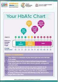 Hba1c Chart Know The Numbers And Your Hba1c Chart