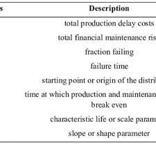 pdf dynamic risk consideration of