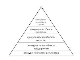 Конкурентоспособность Сompetitiveness это Пирамида конкурентоспособности