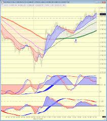 Nq 100 Futures Chart Daytrading E Mini Futures E Mini Nasdaq 100 Futures Nq