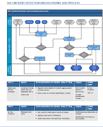 Itil V3 Incident Management Toolkit
