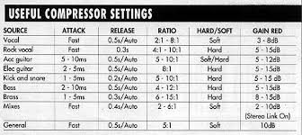 Audio Compression Chart Useful Compression References Audio Unc