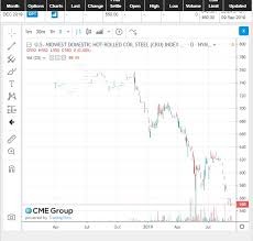 Steel Price Increase Chart Cleveland Cliffs Capital Allocation Cleveland Cliffs Inc