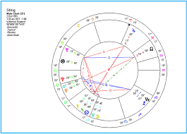 Sting Natal Chart Sting Natal Chart The Realm Of Astrology