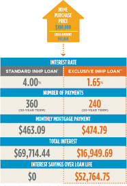 Home Loan Chart Pay Off Your Home Faster With Inhps Unique Mortgage