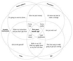Venn Diagram Meme A Venn Diagram Of Five Venn Diagram Parodies Know Your Meme