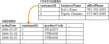Data table design Nice Customers And Orders Tables Related By Customerid Customerid Is The Primary Key In Customers Oreilly Media 3 Data Tables And Database Design Fixing Access Annoyances book