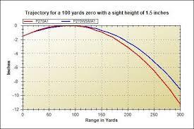 223 Ballistics Chart 50 Yards Inspirational 308 Ballistics Chart 100 Yard Zero Bayanarkadas