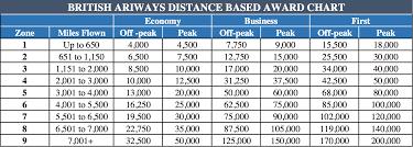 British Airways Partner Award Chart British Airways Avios Waves Goodbye To Aer Lingus Sweet Spot