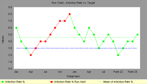 Run Chart Six Sigma Example And Explanation