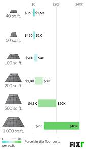 2021 cost of porcelain tile flooring