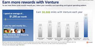 Capital One Venture Card Mileage Chart Fixed Value Credit Card Points Vs Mileage Or Points Based