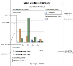 Cognos Line Chart Chart Objects Report Studio User Guide 10 1 0
