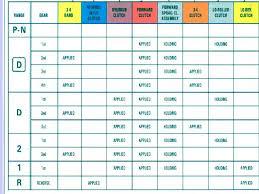4l60e Troubleshooting Chart Automatic Transmission Ch 39 3 Spd 4 Spd Od 5 6 Spd