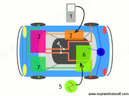 how do electric cars and hybrids work explain that stuff how a hybrid car works