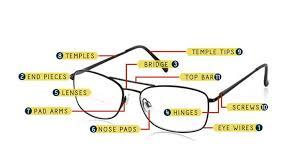 Reading Glasses Frame Diagram Parts Of Eyeglasses Glasses