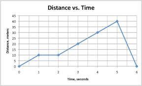 How Can I Interpret Graphs Of Motion Socratic