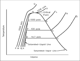Constant Pressure Chart Definition Thermodynamics Industrial Wiki Odesie By Tech Transfer