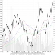 One Year Chart Of Goldman Sachs Gold Exchange Traded Scher