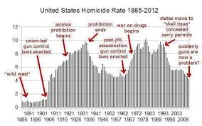Some Facts About Gun Ownership In The United States New
