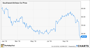 Should Investors Worry About Southwest Airlines The