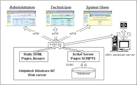 collaboration through navigation the case of a web based helpdesk  helpdesk architecture