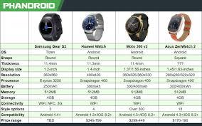 Android Wear Watch Comparison Chart Samsung Gear S2 Vs Huawei Watch Vs Moto 360 Chart