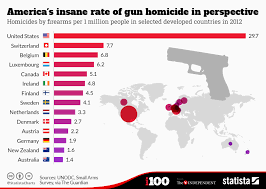 chart america s insane rate of gun homicide in perspective statista infographic america s insane rate of gun homicide in perspective statista