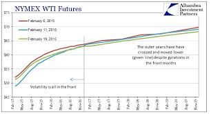 Crude Oil New Wti Crude Futures Chart