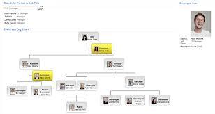 Asp Net Org Chart Asp Net Organisation Chart Component Create Flexible