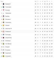 Süper Lig'de son puan durumu ve önümüzdeki haftaki maçlar!