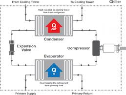 Chiller Systems Variable Flow Probalance